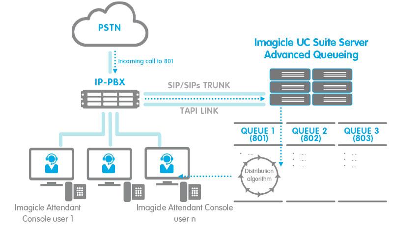 Attendant Console IP PBX