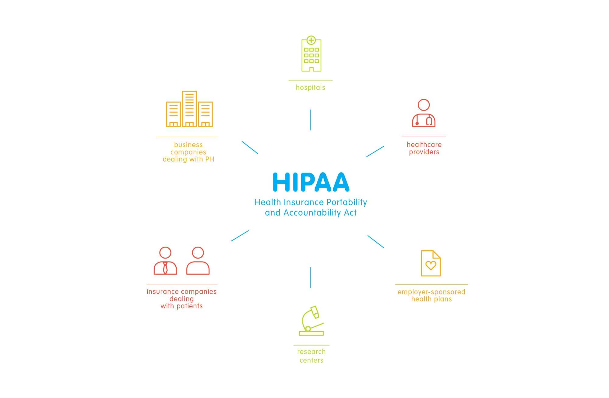 HIPAA subjects