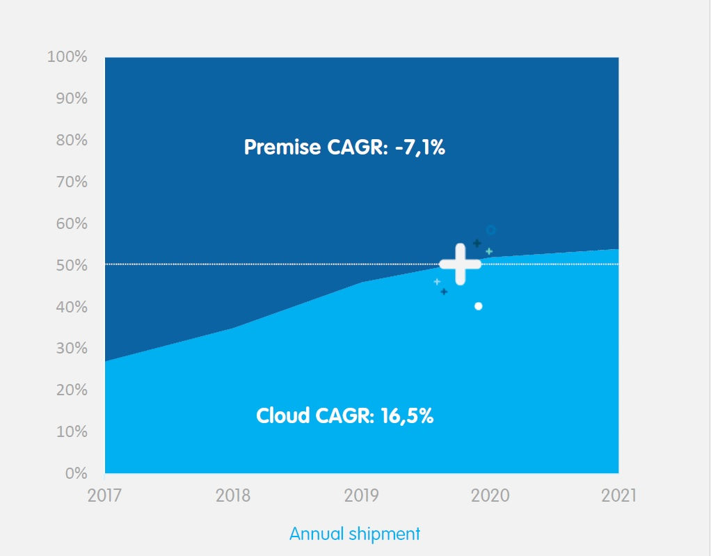 On-premise and on the cloud UC