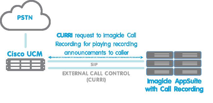 Call - External call control