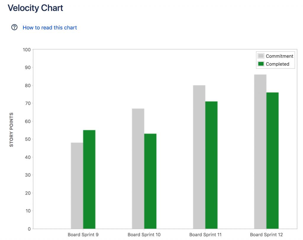 Velocity_Chart