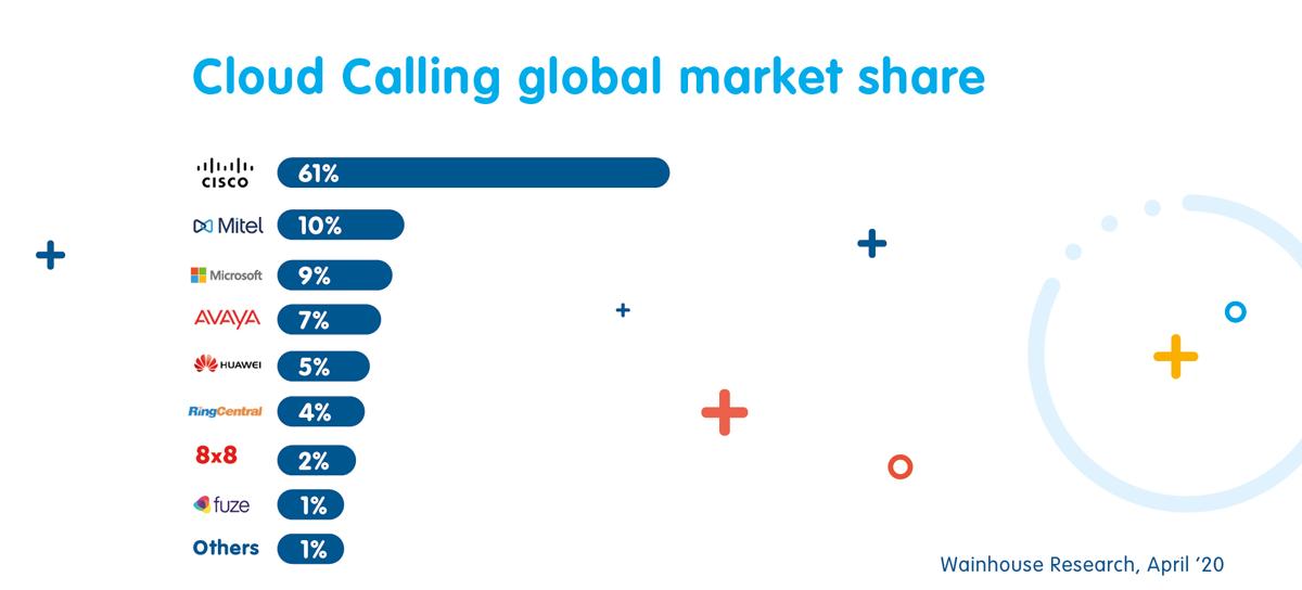 Cisco UCM Cloud Market SHare