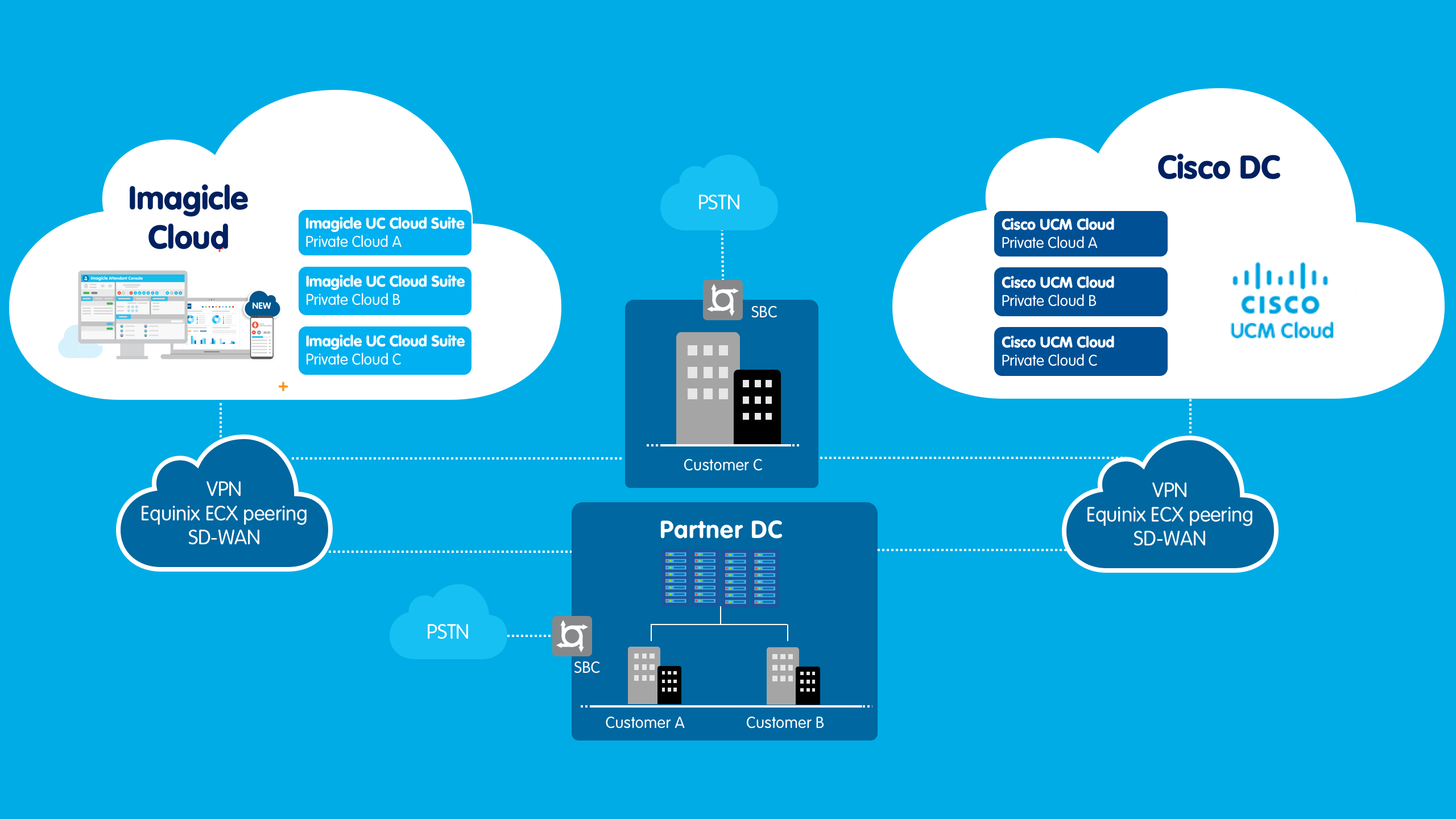 cloud customer connect