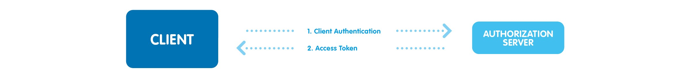 OAuth in Email to Fax