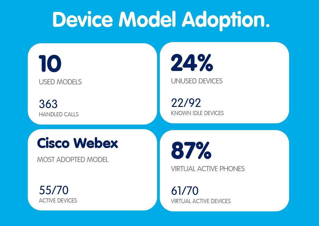 Device Model Adoption